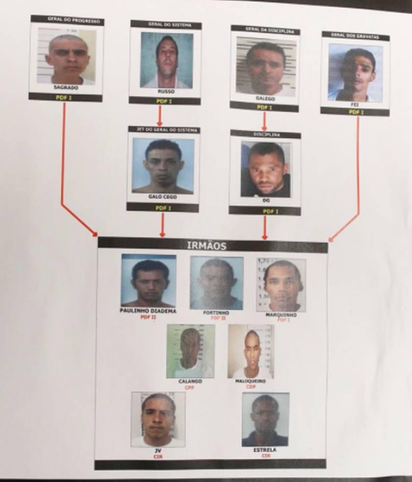 PCDF faz buscas e cumpre mandados na Papuda contra membros do PCC