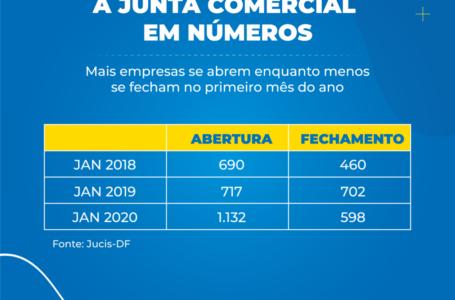 CRESCIMENTO | Junta Comercial do DF registra maior abertura de empresas em janeiro dos últimos anos