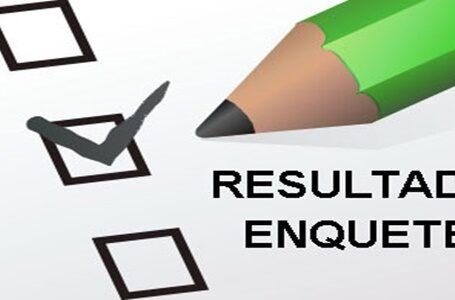 ENQUETE DO EB – Resultado da enquete aponta que mais de 78% preferem que o filho perca o ano letivo