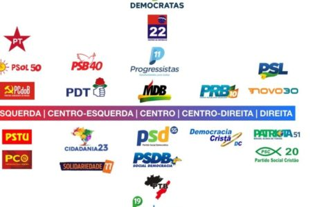SOBREVIVÊNCIA POLÍTICA | Eleições municipais pode reduzir número de partidos