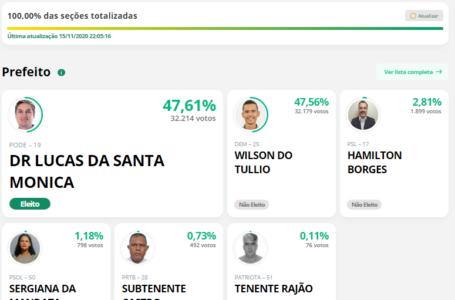 ÁGUAS LINDAS DE GOIÁS | Com uma diferença de 35 votos, Dr. Lucas da Santa Mônica foi eleito prefeito com 47,61% dos votos válidos