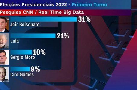 CORRIDA ELEITORAL | Pesquisa aponta que Bolsonaro está na frente de Lula nas intenções de votos para 2022