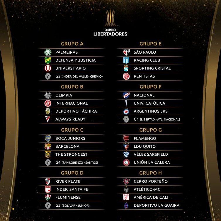 Tabela da fase de grupos- Libertadores 2021